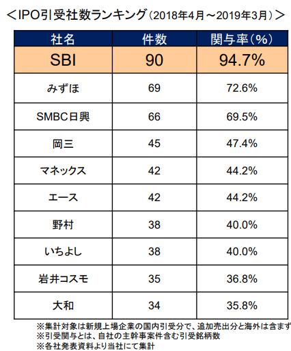 IPO引受社数ランキング