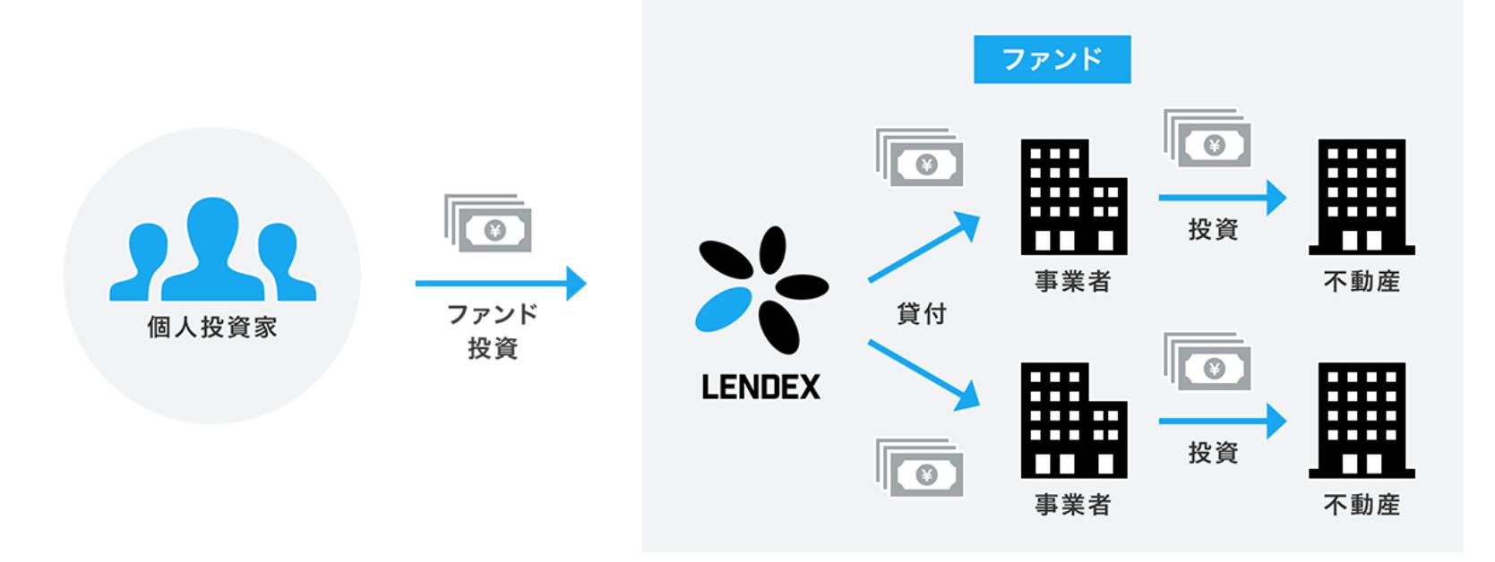 LENDEX(レンデックス)2