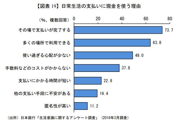 日本社会における現金主義