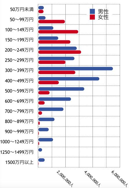 男女別・年間就業日数200日以上の労働者の所得分布(全国・2017年)