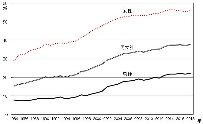 雇用形態別雇用者数 非正規の職員・従業員割合 1984年~2018年