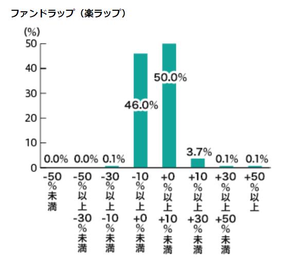 楽天証券のKPI(重要業績評価指標)