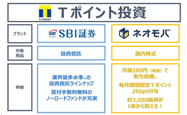 SBI証券での投資信託