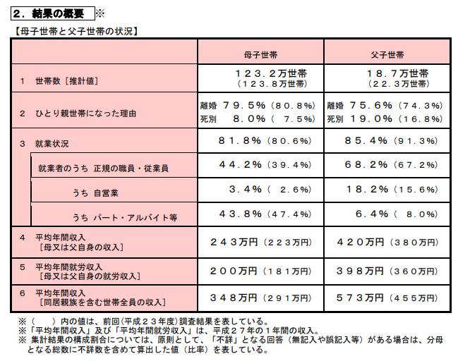 シングルマザーの平均年収は243万円