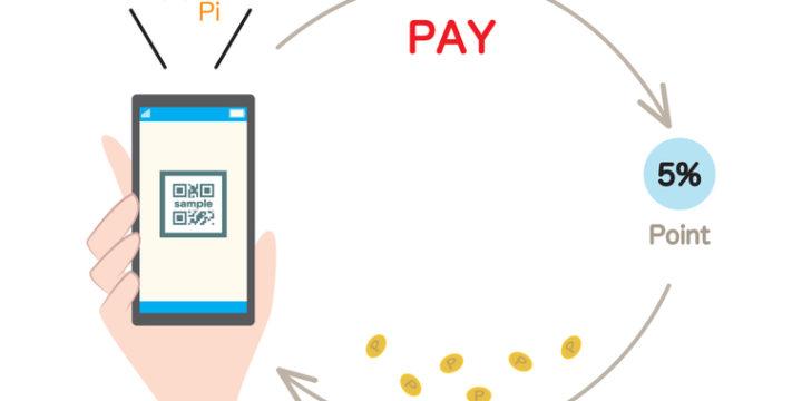 クレジットカードのポイント還元率って、一体何?