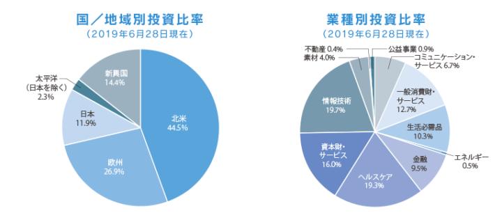 セゾン資産形成の達人ファンド 投資比率