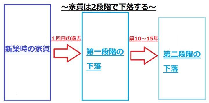 第2段階:築10年〜15年の間
