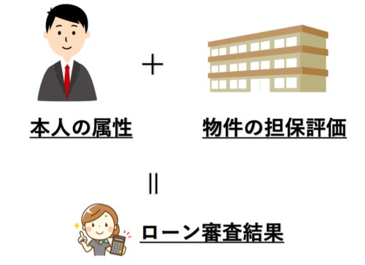 審査基準1:物件の担保評価