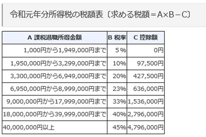 令和元年分所得税の税額票