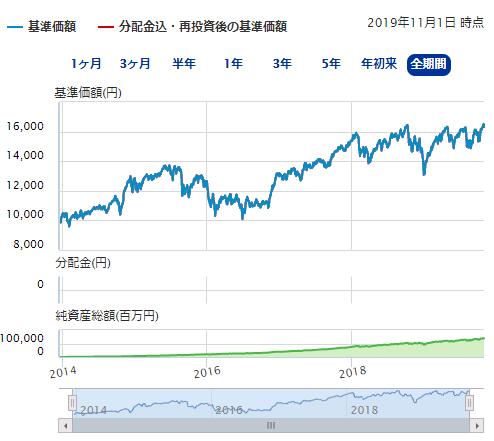 第2位 ニッセイ外国株式インデックスファンド2