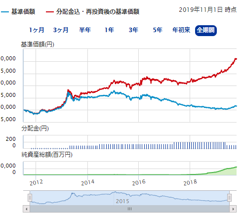 第3位 明治安田J-REIT戦略ファンド(毎月分配型)