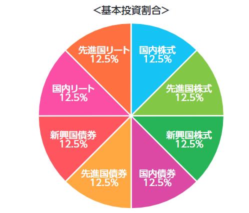 3位 三菱UFJ国際-eMAXIS Slimバランス(8資産均等型) 基本投資割合