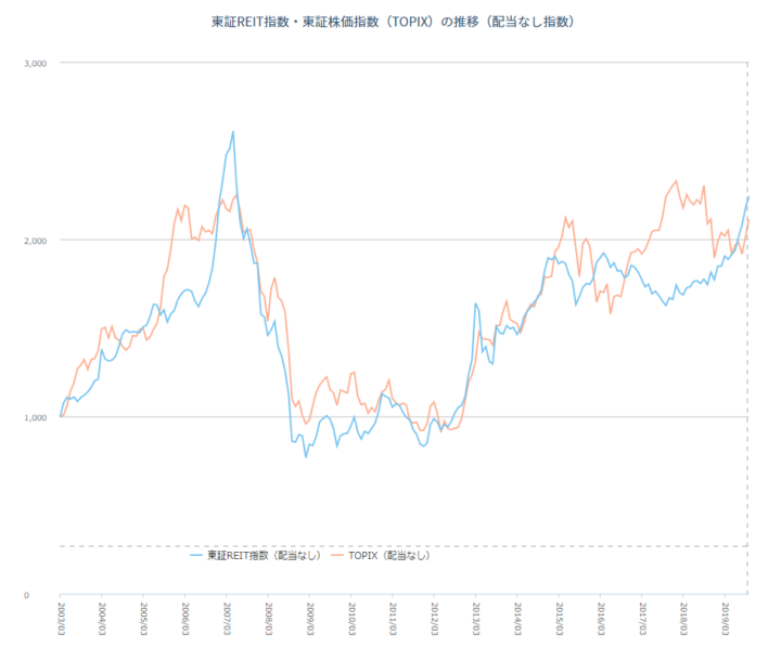 株式の代表的な株価指数であるTOPIX(東証株価指数)