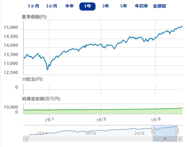 野村インデックスファンド・内外7資産バランス・為替ヘッジ型(バランス型)
