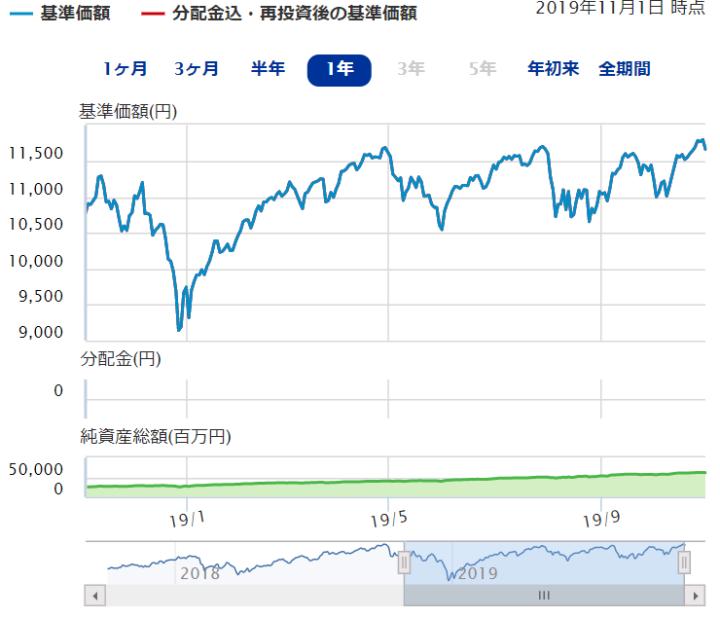 楽天・全米株式インデックスファンド(国際株式型)