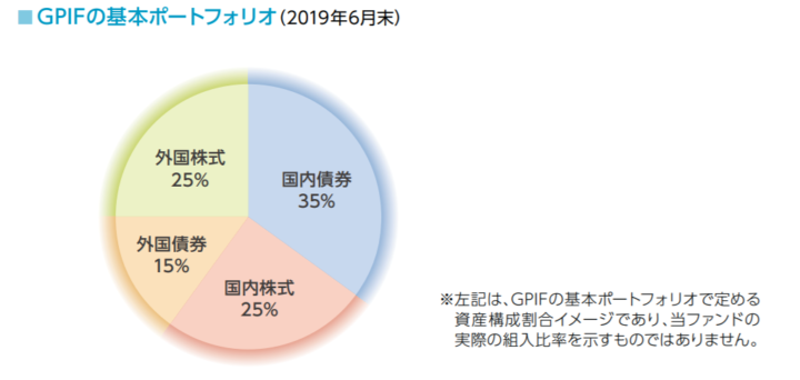GPIF(年金積立金管理運用独立行政法人)の基本ポートフォリオ