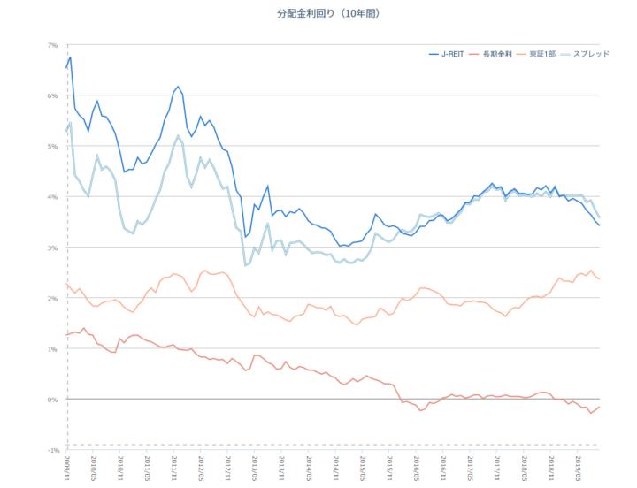 株式の配当利回りと分配金利回り推移の比較