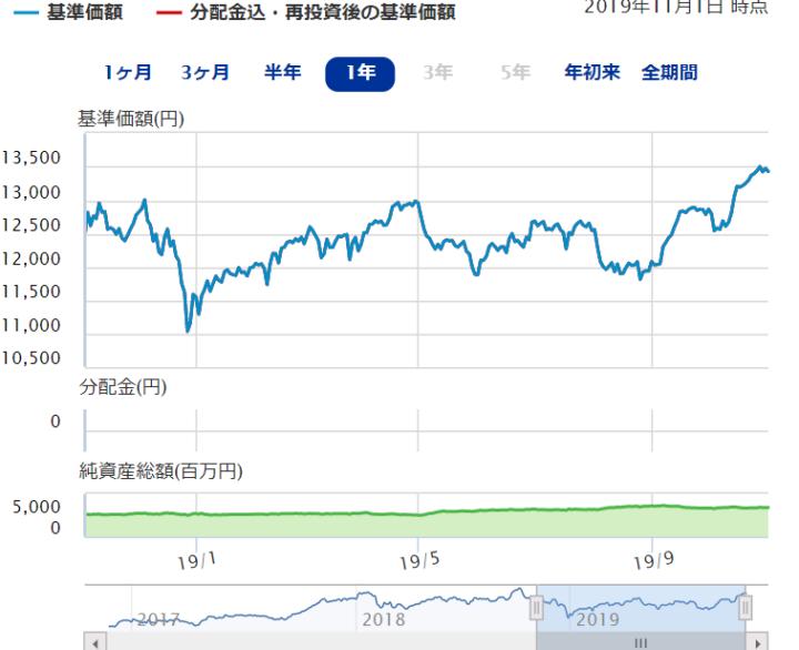 ニッセイ日経平均インデックスファンド(国内株式型)