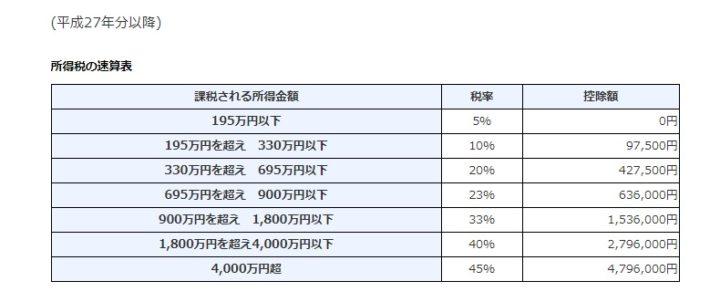 不動産所得にかかる所得税の計算方法 表