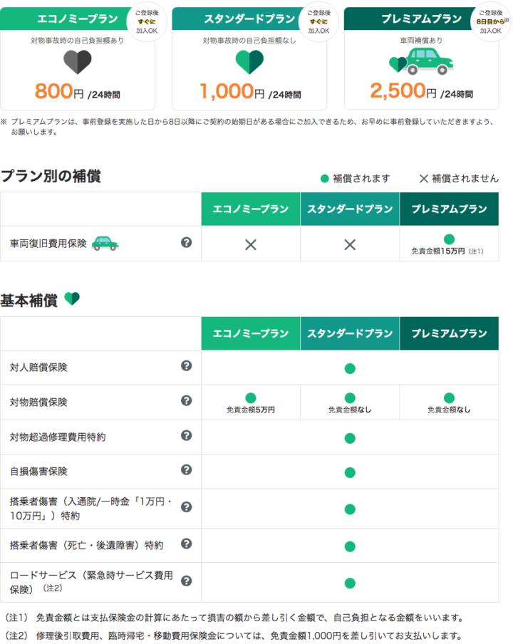 三井住友海上【1DAY保険】