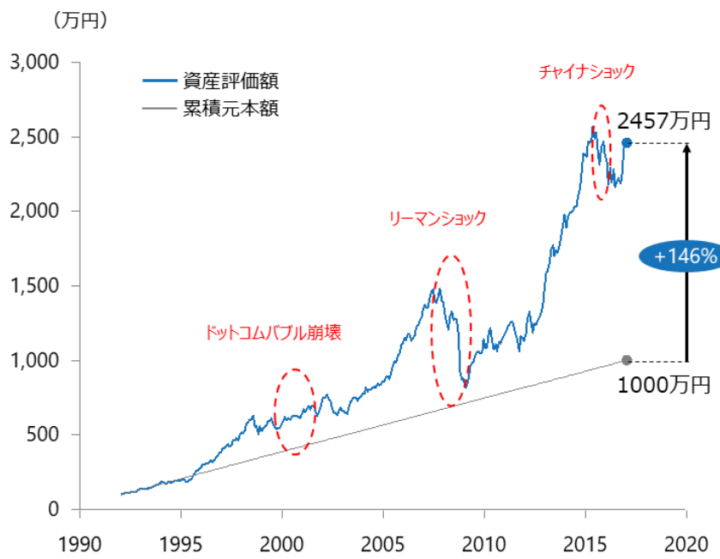 ウェルスナビの推奨ポートフォリオを用いた資産運用のシミュレーション