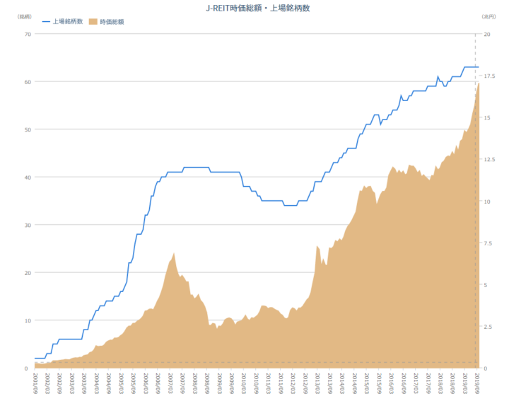 J-REIT市場の現状