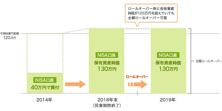 一般NISA口座で120万円以上の時価総額の資産を保有している場合