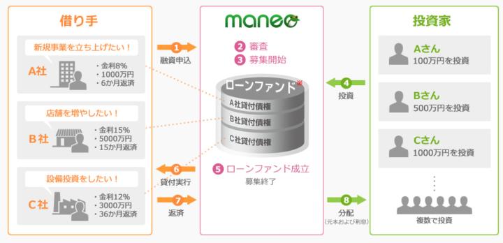 maneo(マネオ)とは