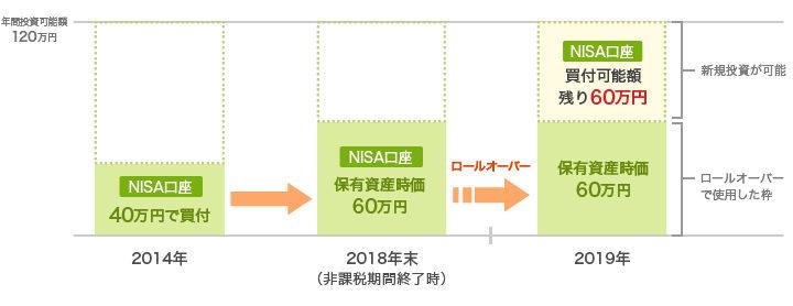 一般NISA口座で120万円未満の時価総額の資産を保有している場合