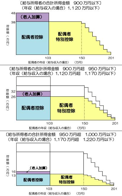 配偶者の年収が150万円まで控除額は同額(給与収入のみの場合)