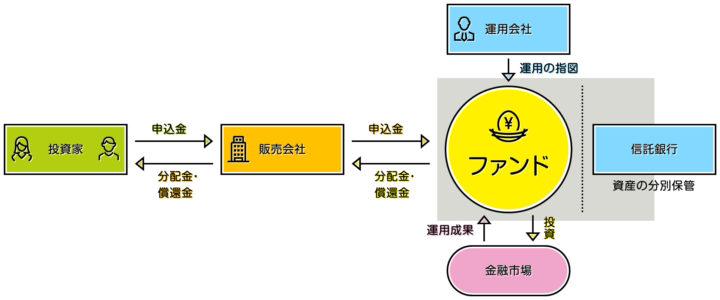 金融機関の資産と投資家から集めた資産とが別に管理される(分別管理)