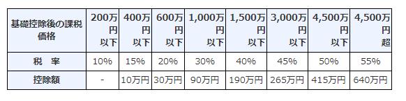 【特例贈与財産(特例税率)】