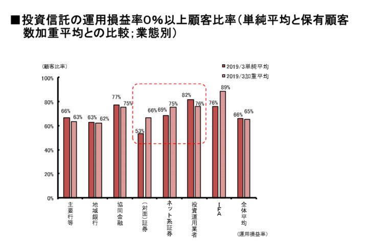 投資信託で損失を出している投資家の割合