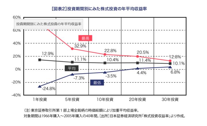 長期投資の運用成績の具体例