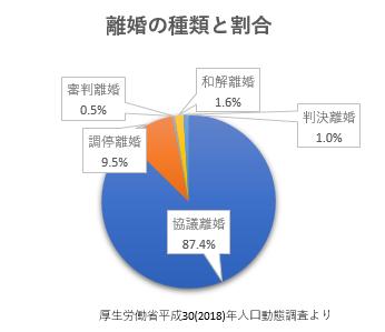日本は協議離婚がほとんど