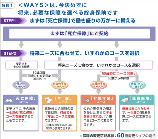 ランキング第3位:アフラック WAYS(ウェイズ)