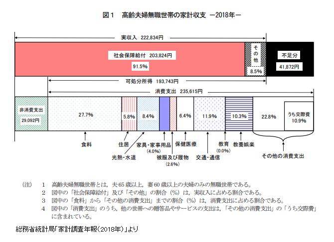 老後の生活費は月4万円不足する?