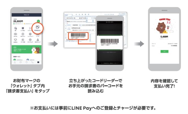 LINE Payを使った納付方法