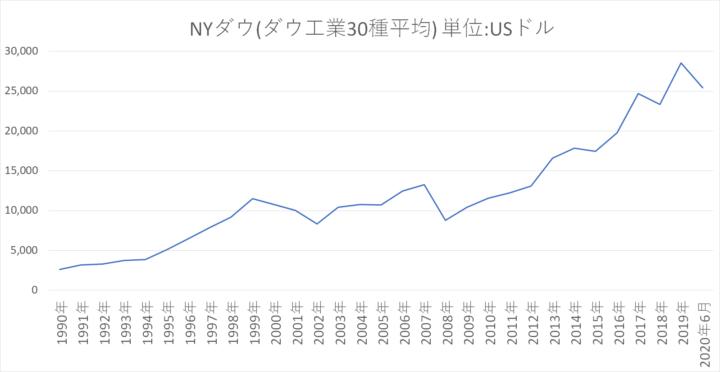 アメリカ株の指数に投資ができる