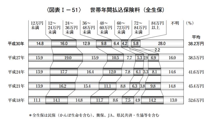 全体で見る生命保険料の月額平均は約3万2千円