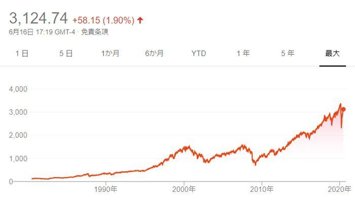 米国株(アメリカ株)投資の魅力とは