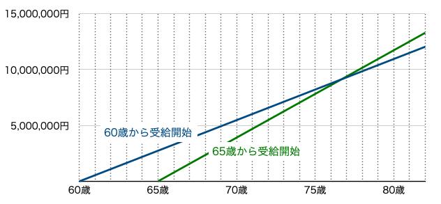 年金受取額(累計)の推移 60歳受給開始と65歳受給開始の比較