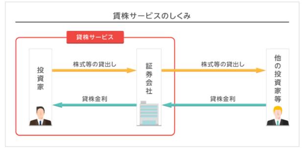 貸株サービスのシステム