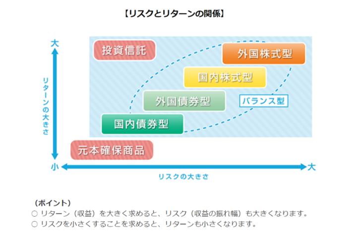 (3)ライフステージに合った運用が可能
